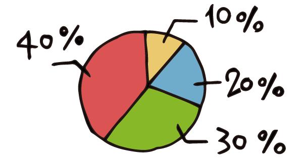 高等特別支援学校での数学の授業