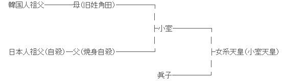 KKの母の旧姓は角田