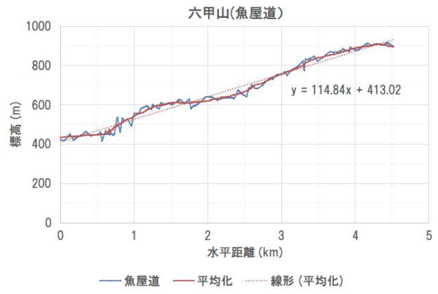 登山ルート_分析