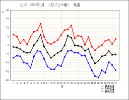 2018.1月山中気温_a2