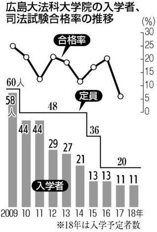 広島大法科大学院合格率
