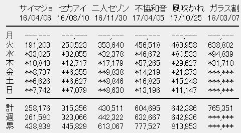 欅坂46 6thシングル「ガラスを割れ!」3日目売上