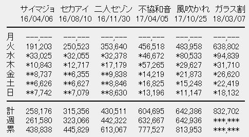 欅坂46 6thシングル「ガラスを割れ!」5日目売上