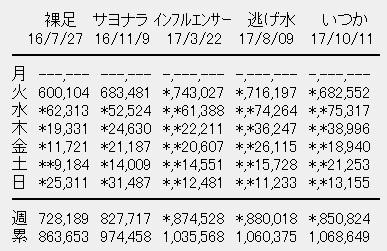 乃木坂46シングル初週売上
