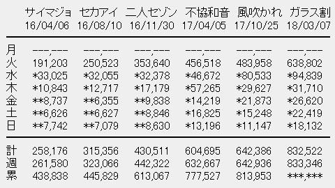 欅坂46 6thシングル「ガラスを割れ!」初週売上2