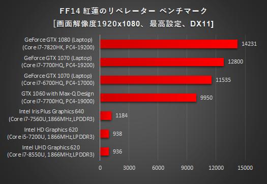 ノートPC_グラフィックス性能比較_リベレーター_180126_01a