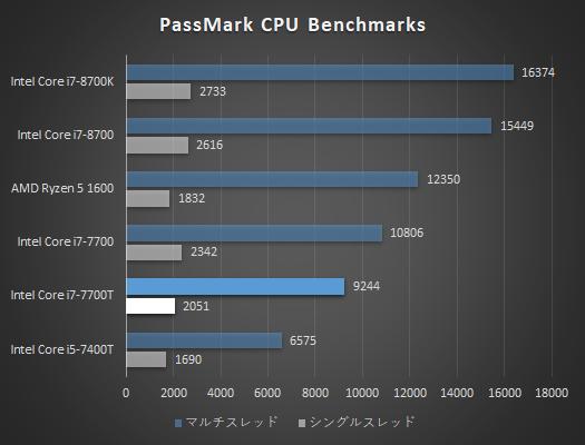 デスクトップPC_プロセッサー性能比較表_Core i7-7700T_01a