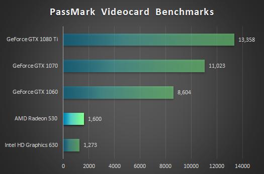 デスクトップPC_グラフィックス性能比較表_RADEON 530_01a