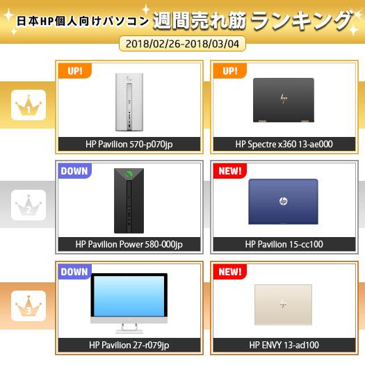 525_HPパソコン売れ筋ランキング_180304_01a