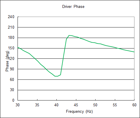 Driver_Phase