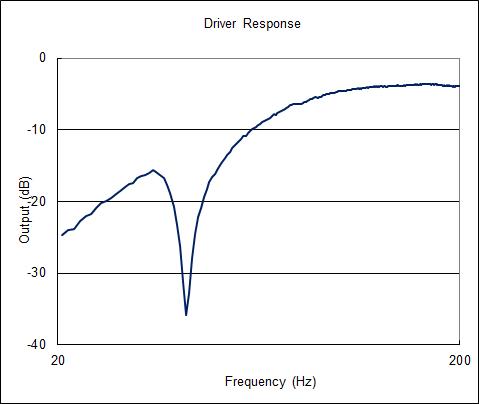 Driver_response1