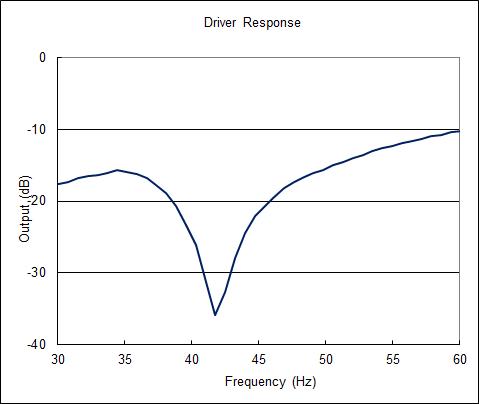 Driver_response2