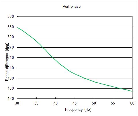 Port_Phase