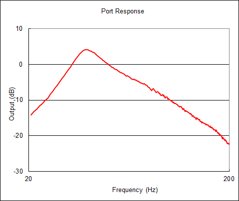 Port_response1