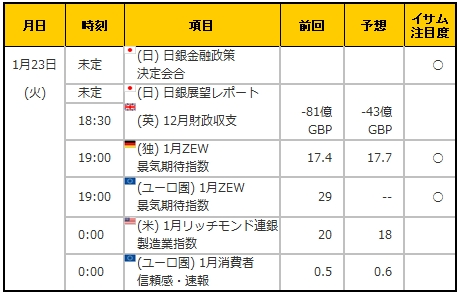 経済指標20180123