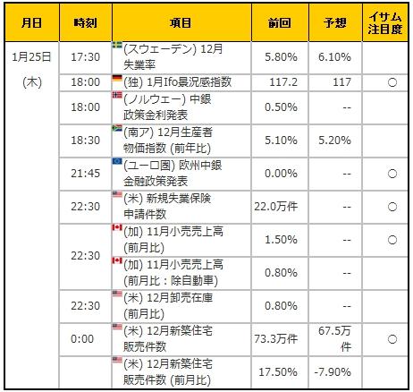 経済指標20180125
