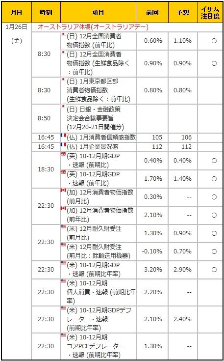 経済指標20180126