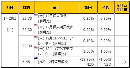 経済指標20180129