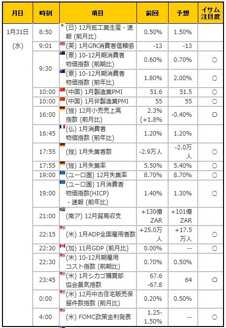 経済指標20180131