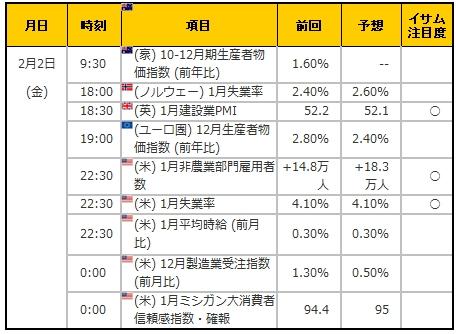 経済指標20180202