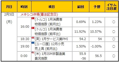 経済指標20180205