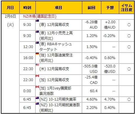 経済指標20180206