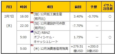 経済指標20180207