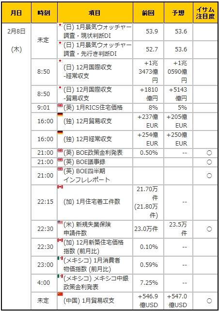 経済指標20180208