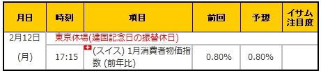 経済指標20180212