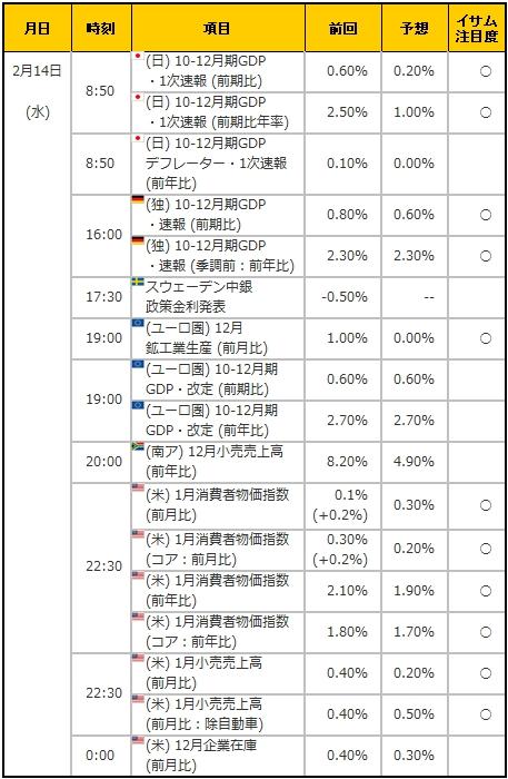 経済指標20180214