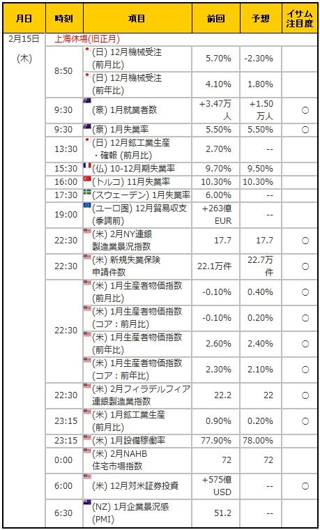 経済指標20180215