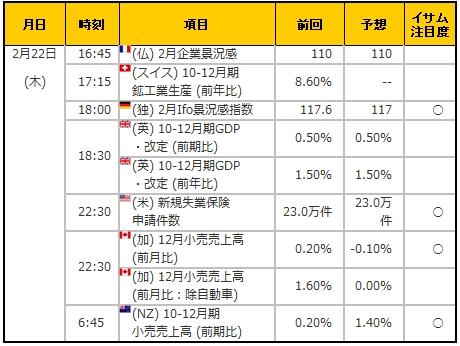 経済指標20180222