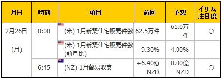 経済指標20180226
