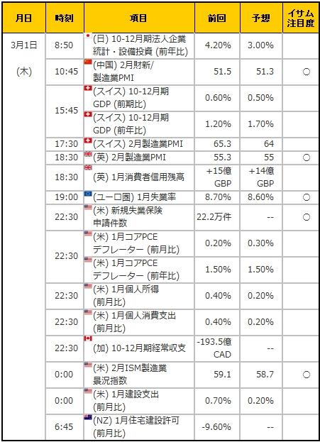 経済指標20180301