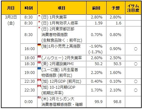 経済指標20180302
