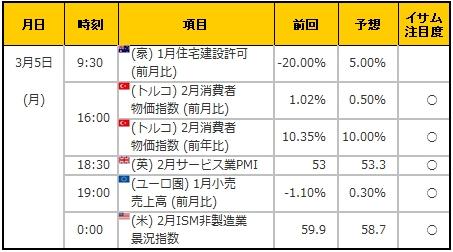 経済指標20180305