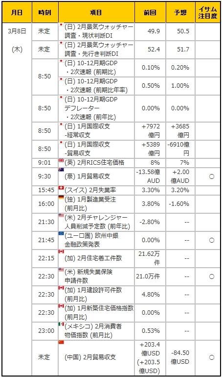 経済指標20180308