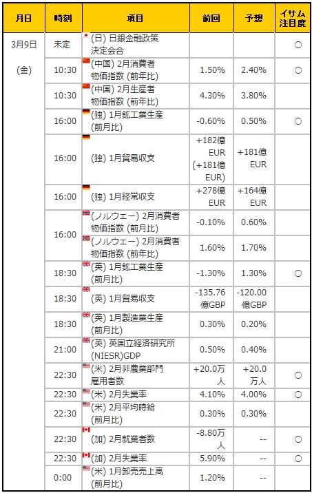 経済指標20180309