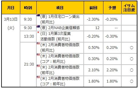 経済指標20180313