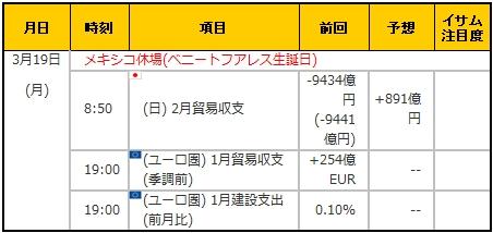 経済指標20180319