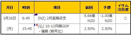 経済指標20180326