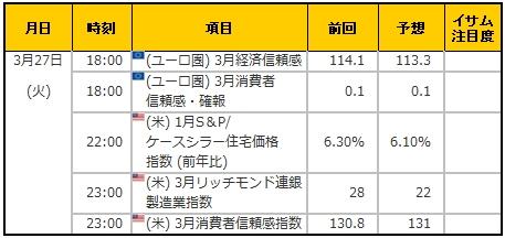 経済指標20180327