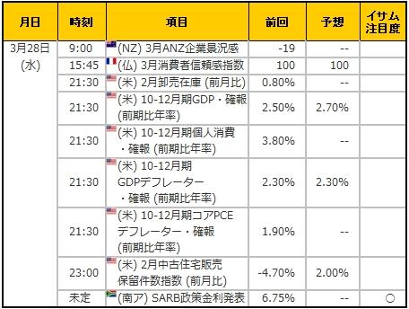 経済指標20180328