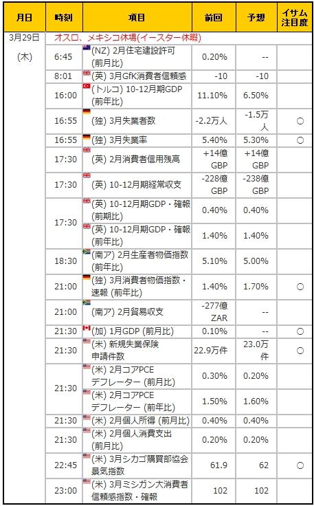 経済指標20180329