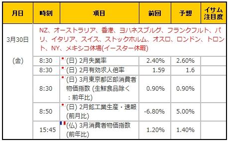 経済指標20180330