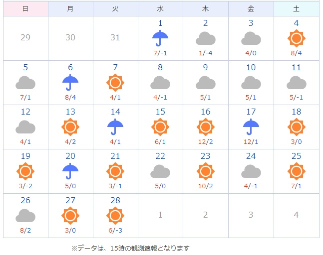2017の2月気温