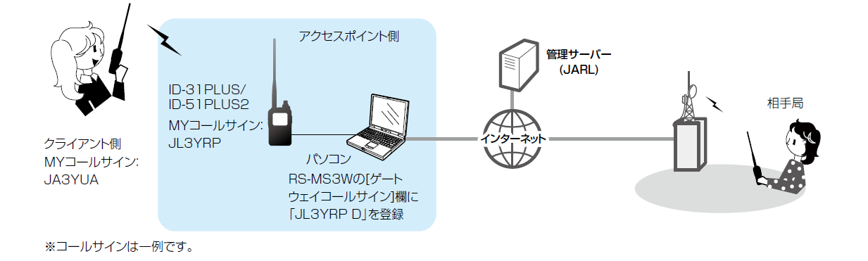 ID-31/説明図