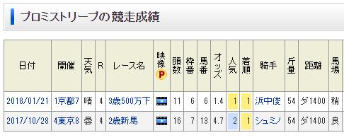 【地方競馬】中央2戦2勝のプロミストリープ、来週の浦和桜花賞で地方初戦