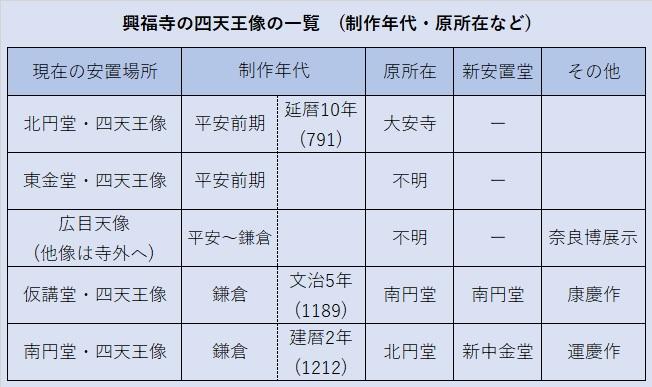 興福寺に残される四天王像の一覧
