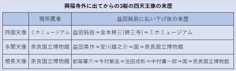 興福寺から出た3躯の四天王像の来歴